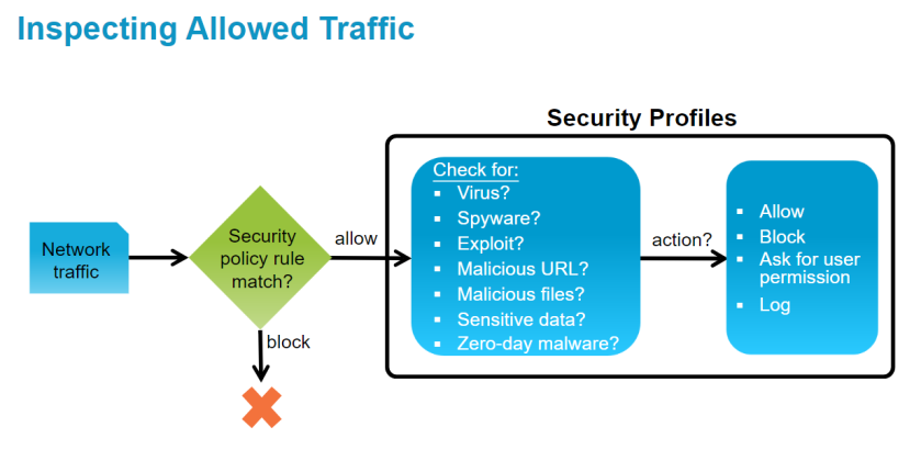 Palo Alto Training Notes – Dave On Security